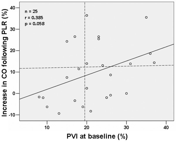 Ability of pleth variability index to detect hemodynamic changes