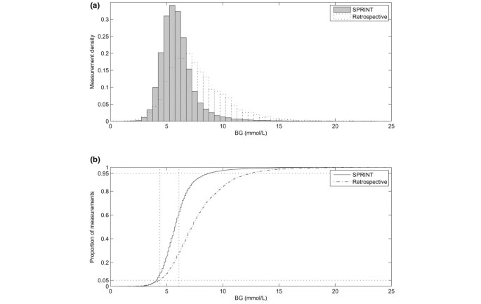 Implementation and evaluation of the SPRINT protocol for tight