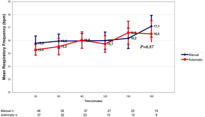 Automatic versus manual pressure support reduction in the weaning ...