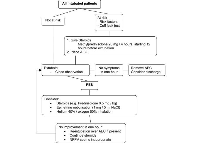 steroids for laryngeal edema