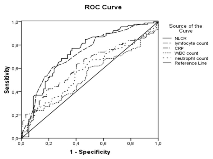 Lymphocytopenia and neutrophil-lymphocyte count ratio