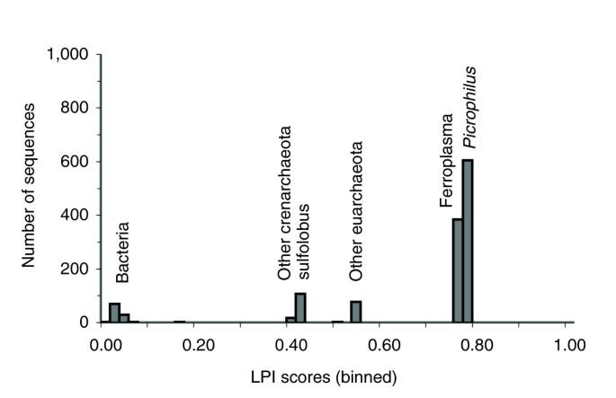 DarkHorse: a method for genome-wide prediction of horizontal gene
