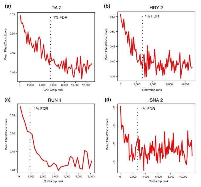 Developmental roles of 21 Drosophila transcription factors are