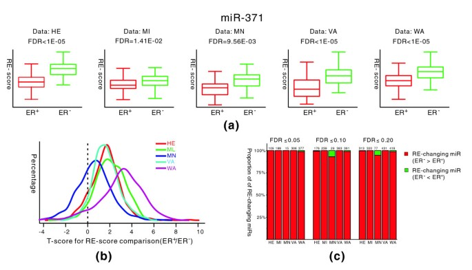 mRNA expression profiles show differential regulatory effects of