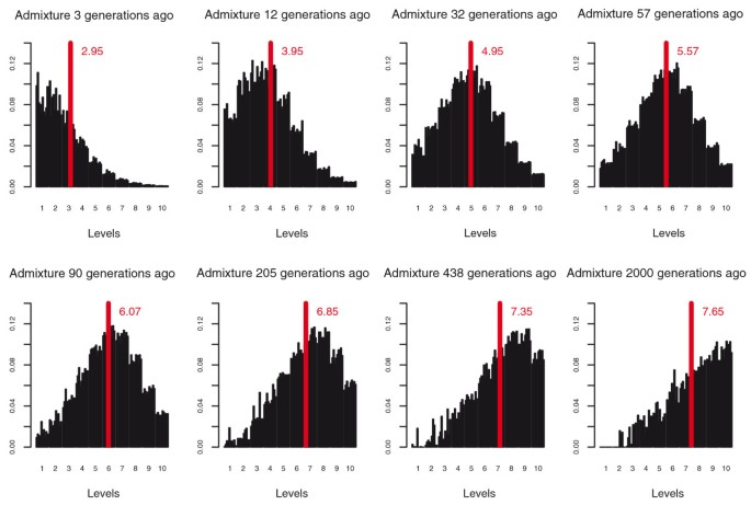 Dating the age of admixture via wavelet transform analysis