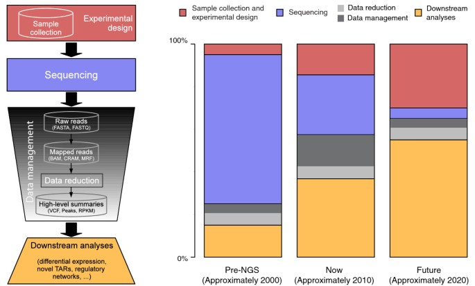The real cost of sequencing: higher than you think!   Genome Biology