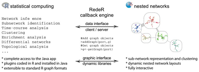 RedeR: R/Bioconductor package for representing modular structures