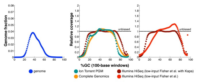 Characterizing and measuring bias in sequence data | Genome Biology