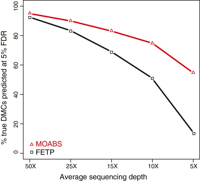 MOABS: model based analysis of bisulfite sequencing data