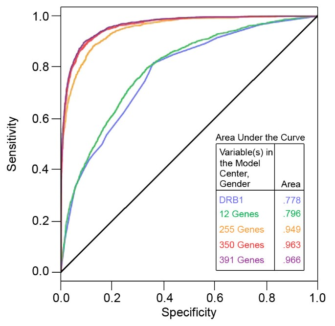 Modeling the cumulative genetic risk for multiple sclerosis from