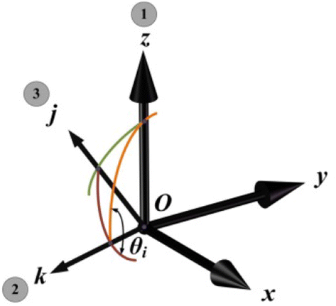 Design and Analysis for a Three-Rotational-DOF Flight Simulator of