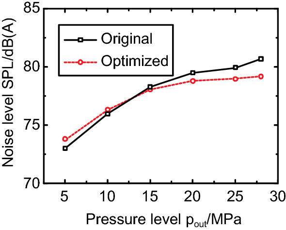 Noise Reduction of an Axial Piston Pump by Valve Plate Optimization
