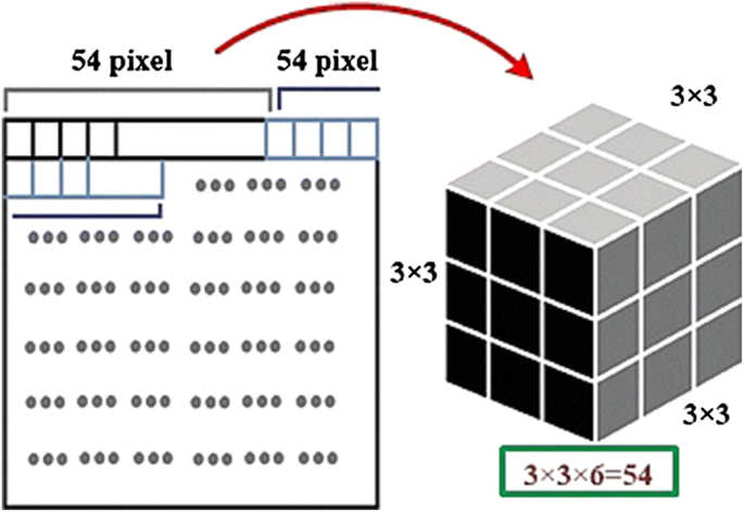 Overview of Rubik's Cube and Reflections on Its Application in