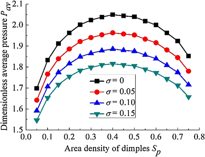 Effect of Micro-Dimples on Hydrodynamic Lubrication of