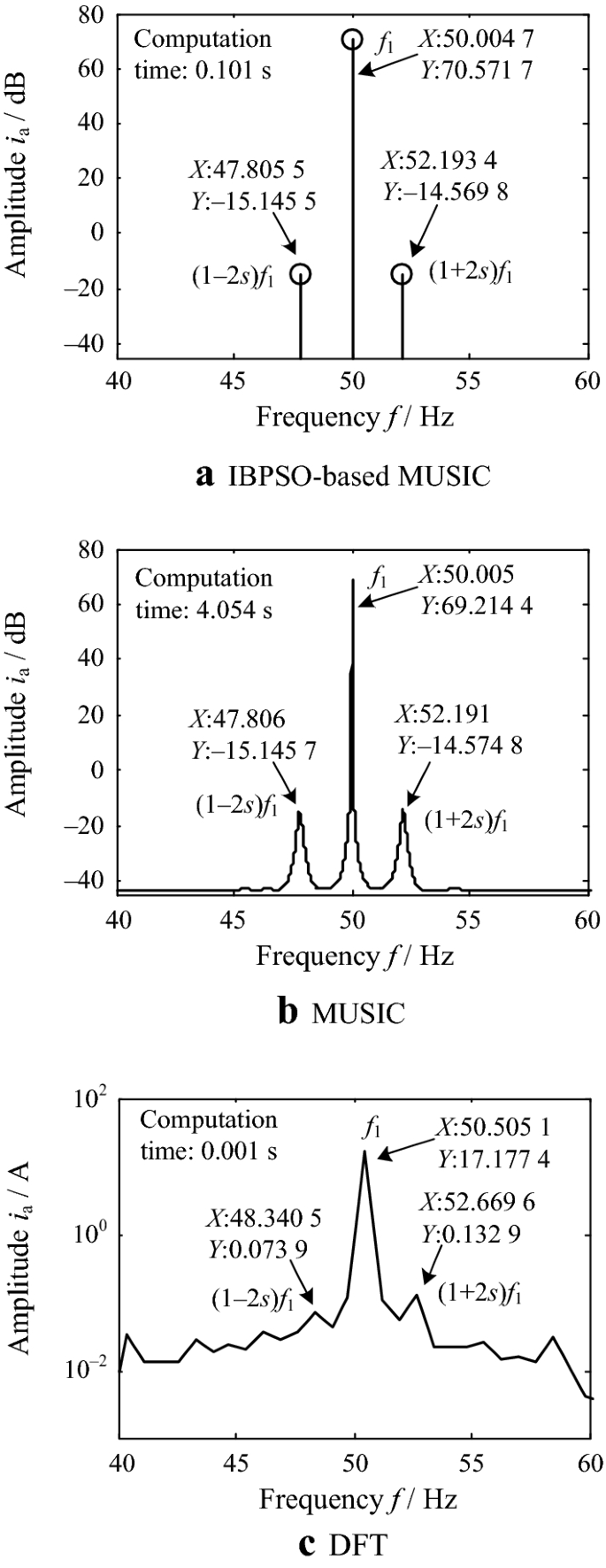 IBPSO-Based MUSIC Algorithm for Broken Rotor Bars Fault Detection of
