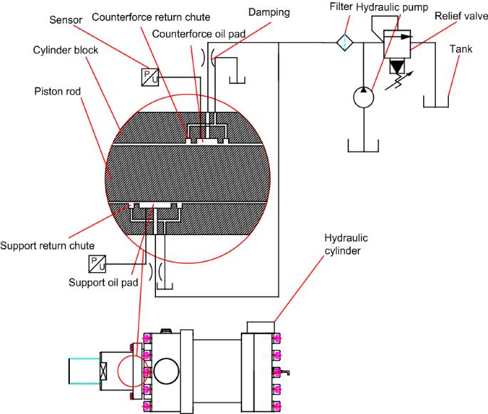 Structural Design And Dynamic Characteristics Of Overloaded Horizontal Servo Cylinder For Resisting Dynamic Partial Load Springerlink