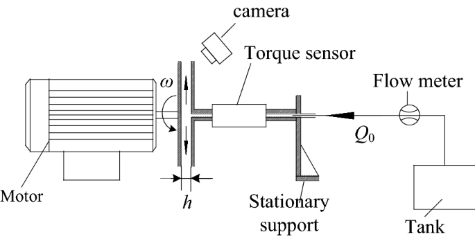 Mathematical Model of Drag Torque with Surface Tension in