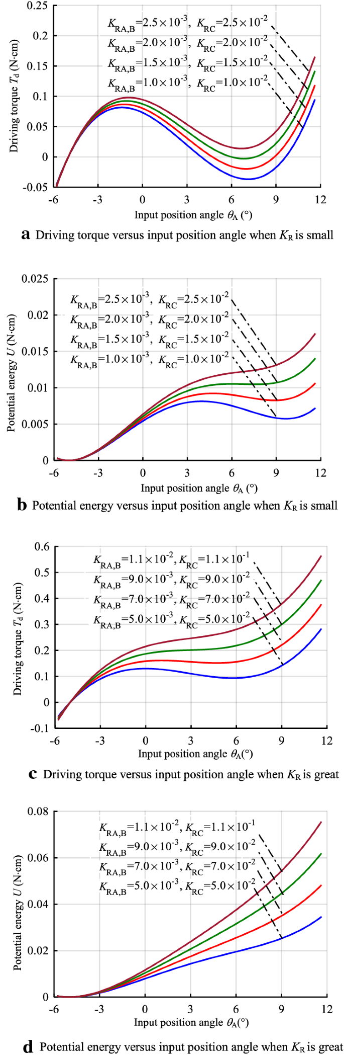 On Generating Expected Kinetostatic Nonlinear Stiffness