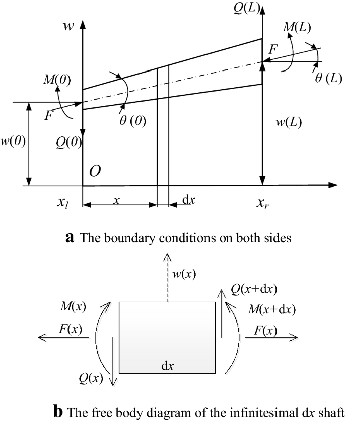 Influence Of Axial Loads To Propagation Characteristics Of