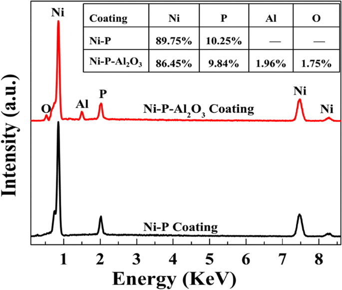 Deposition Process and Properties of Electroless Ni-P-Al 2 O