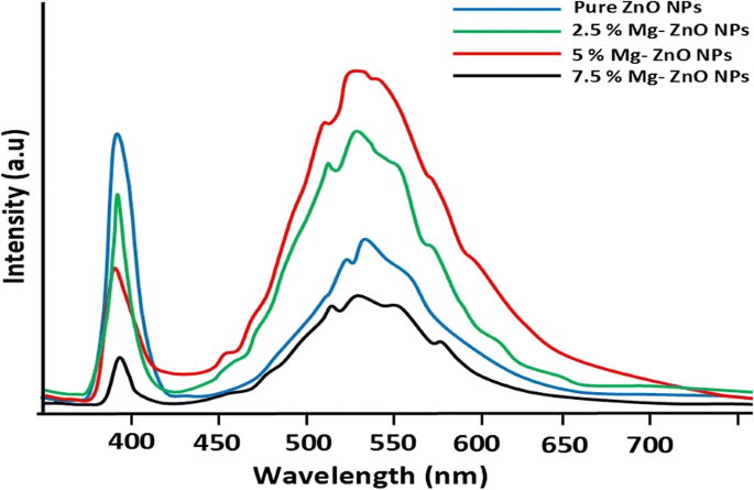 Influence of Mg Doping on ZnO Nanoparticles for Enhanced
