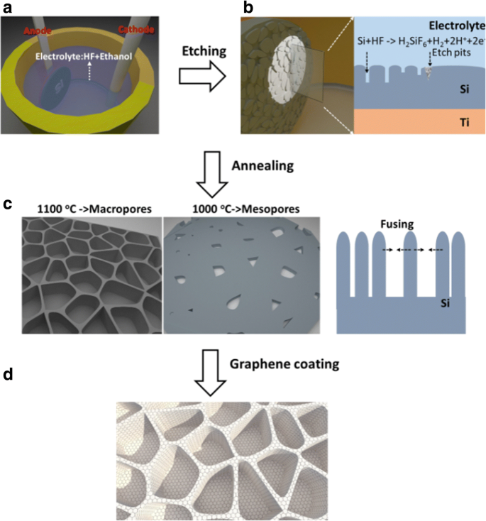Few-Layer Graphene Sheet-Passivated Porous Silicon Toward Excellent