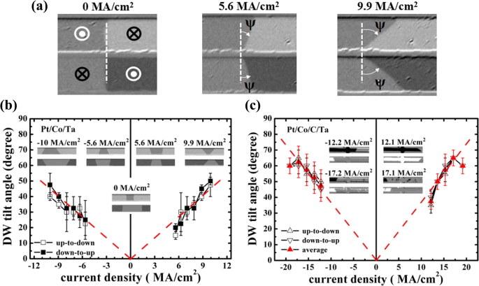 Current Induced Domain Wall Motion And Tilting In Perpendicularly Magnetized Racetracks Springerlink