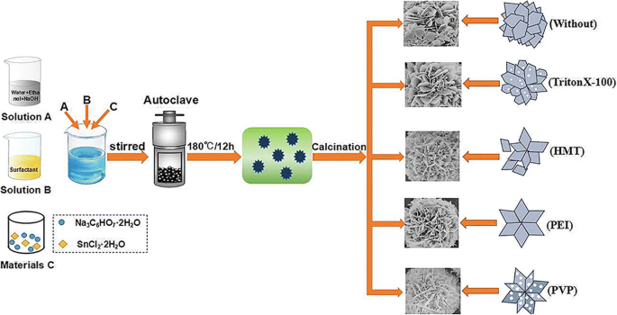 Effect of Surfactants on the Microstructures of Hierarchical