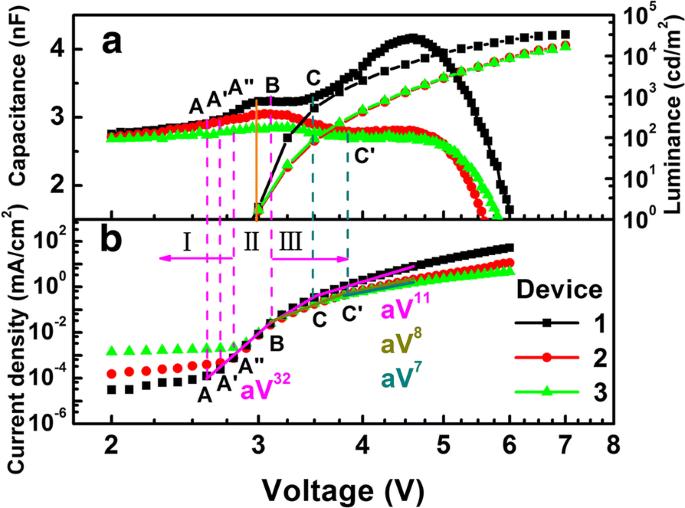 Efficient Trilayer Phosphorescent Organic Light-Emitting