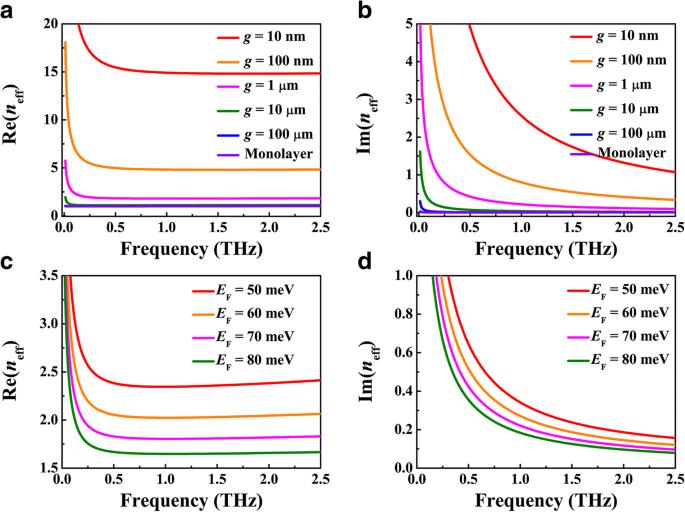 Enhanced Confinement of Terahertz Surface Plasmon Polaritons in Bulk