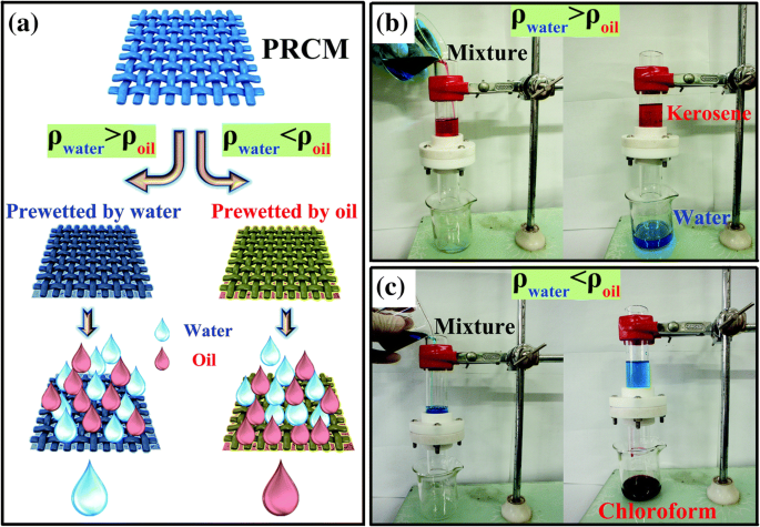 Review: Porous Metal Filters and Membranes for Oil–Water