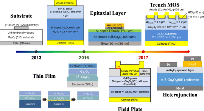 An Overview of the Ultrawide Bandgap Ga 2 O 3 Semiconductor