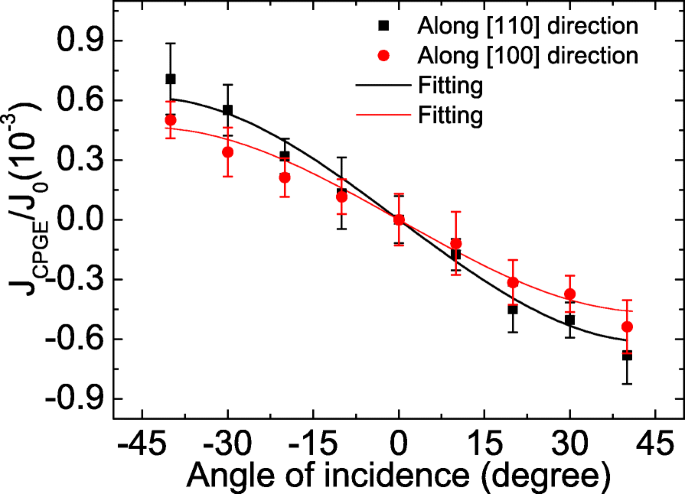 Observation of Extrinsic Photo-Induced Inverse Spin Hall