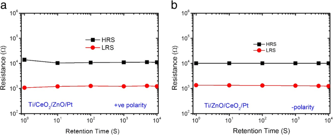 Effect of Bilayer CeO 2−x /ZnO and ZnO/CeO 2−x