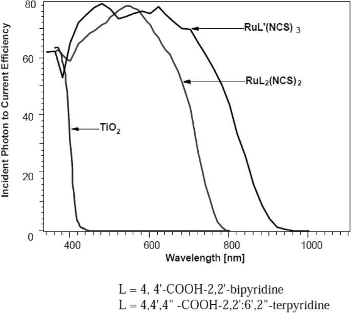 Dye-Sensitized Solar Cells: Fundamentals and Current Status