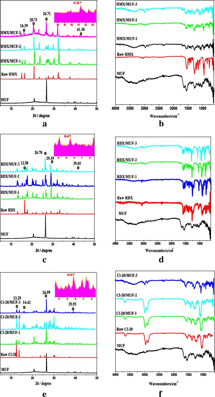 Effective Insensitiveness of Melamine Urea-Formaldehyde Resin via
