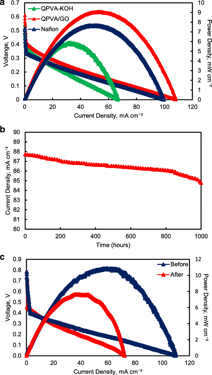 Influence of Graphene Oxide on the Ethanol Permeability and