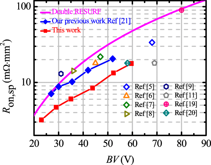 Ultra-Low Specific On-resistance Lateral Double-Diffused Metal-Oxide