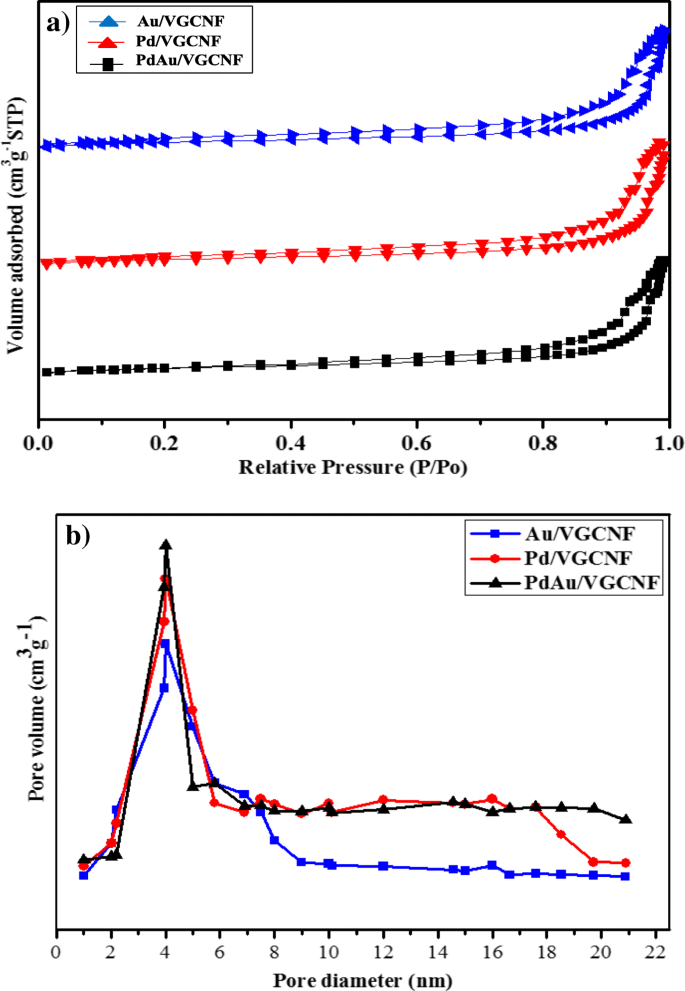 Nanostructured Pd-Based Electrocatalyst and Membrane