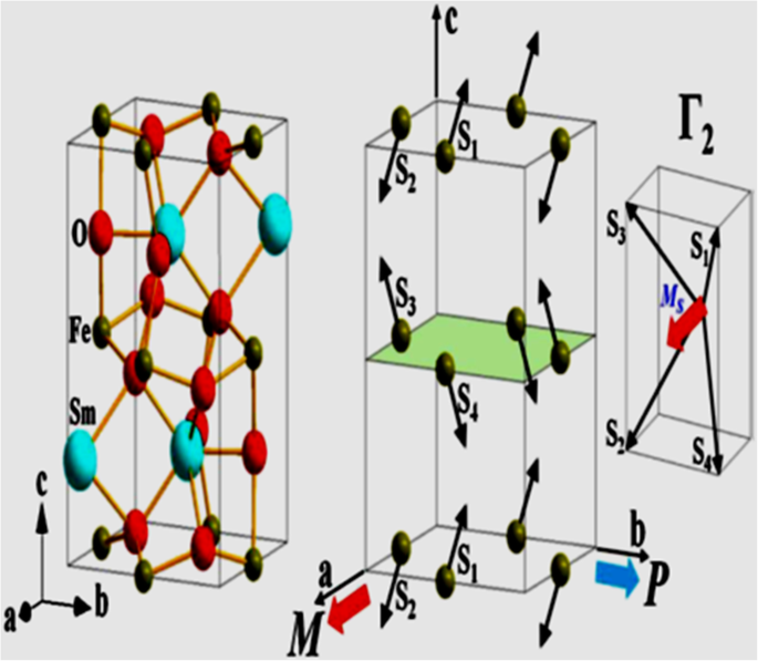 Multiferroic ABO 3 Transition Metal Oxides: a Rare