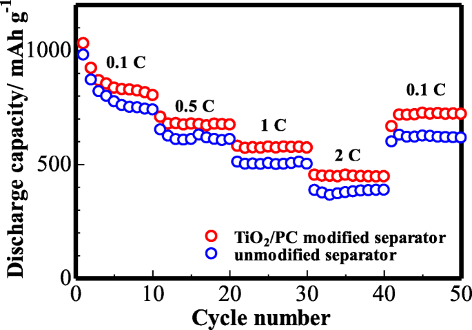 TiO 2 /Porous Carbon Composite-Decorated Separators for
