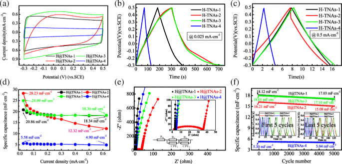 An Important Factor Affecting the Supercapacitive Properties