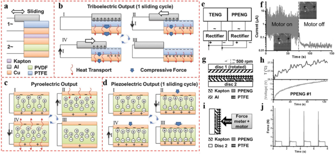 Mini Review on Flexible and Wearable Electronics for