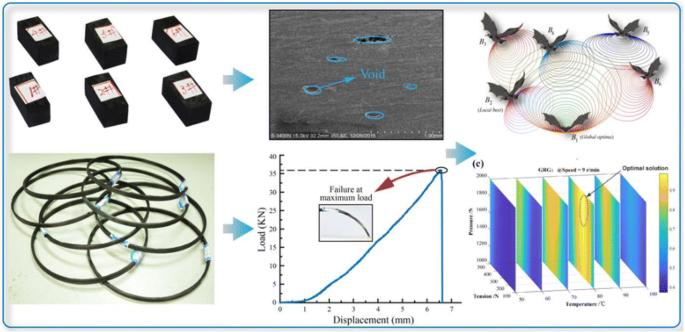 Modeling and Optimizing the Composite Prepreg Tape Winding