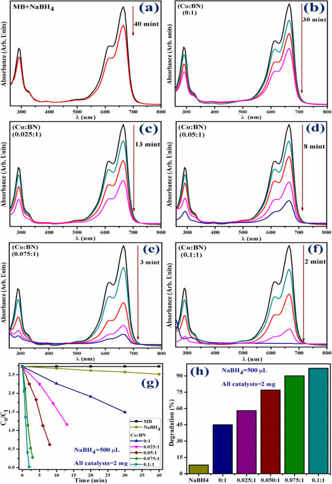 Application of Chemically Exfoliated Boron Nitride Nanosheets Doped with Co  to Remove Organic Pollutants Rapidly from Textile Water   Nanoscale  Research Letters   Full Text