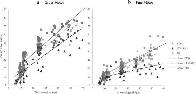 Developmental Divergence Motor Trajectories In Children With Fragile X Syndrome With And Without Co Occurring Autism Journal Of Neurodevelopmental Disorders Full Text