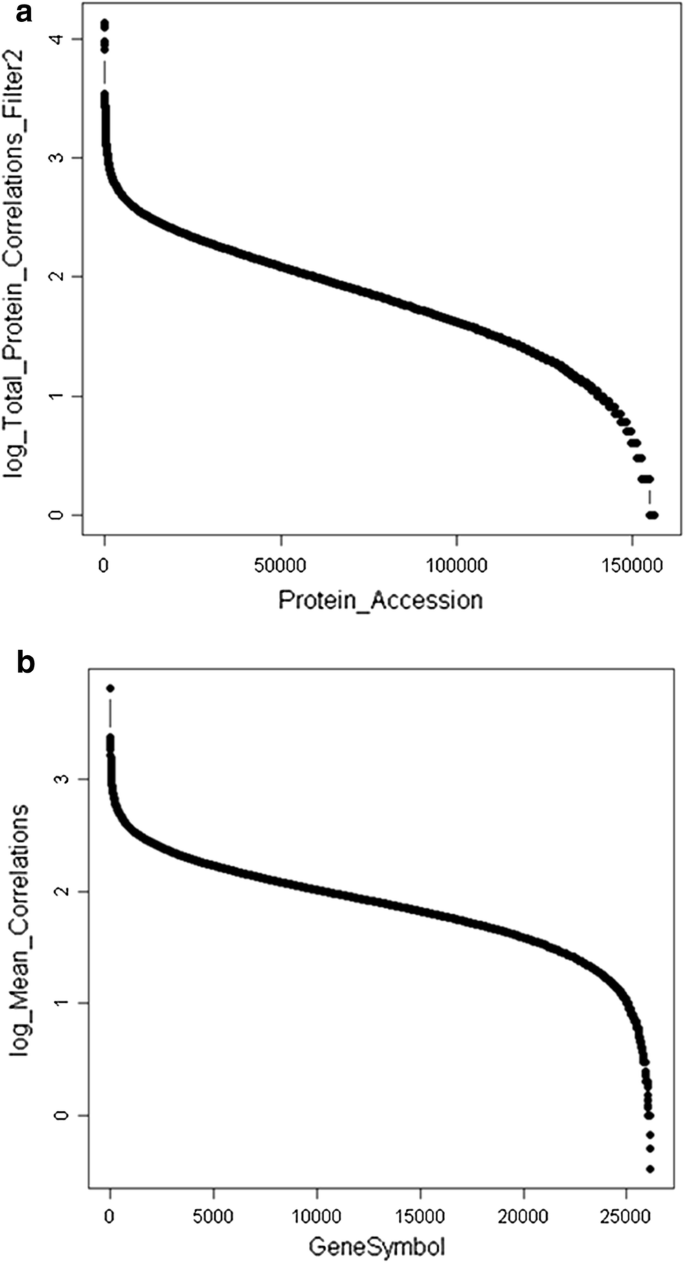 The plasma peptidome | Clinical Proteomics | Full Text