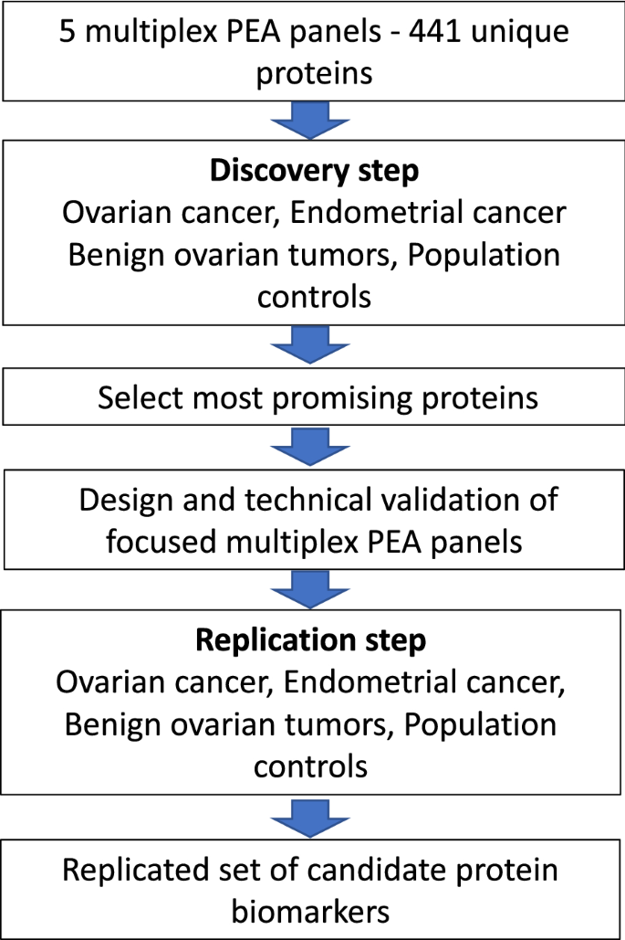 A Two Step Strategy For Identification Of Plasma Protein Biomarkers For Endometrial And Ovarian Cancer Clinical Proteomics Full Text
