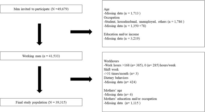Association between time-related work factors and dietary