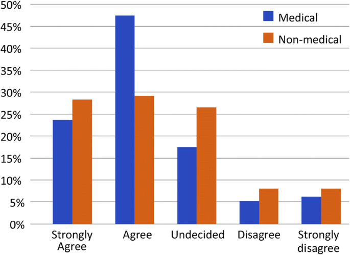 Public perception of female paramedics at King Abdulaziz Medical